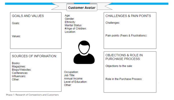 esempio di scheda per la creazione dell'avatar che rappresenta il tuo cliente